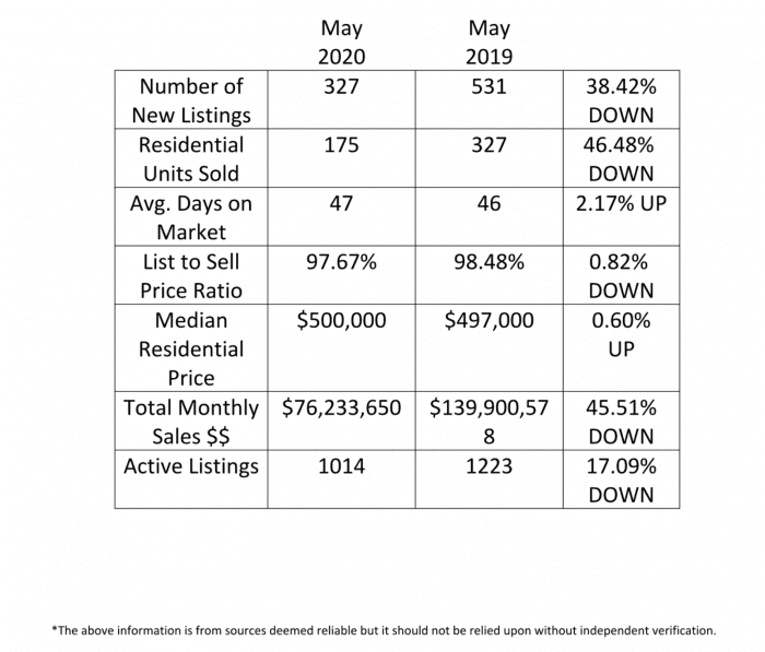 Kamloops real estate stats chart