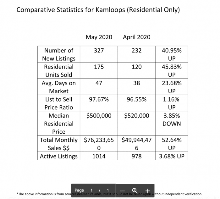 kamloops real estate stats chart mls