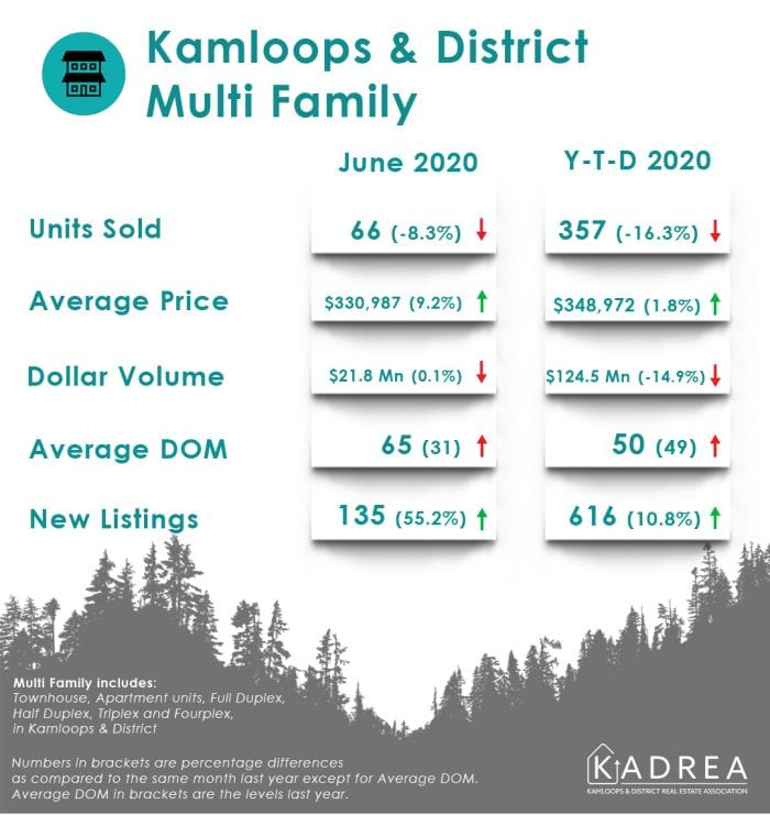 Kamloops real estate stats for June