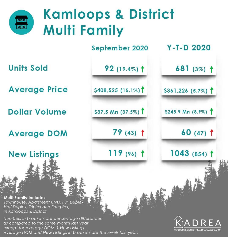 kamloops real estate stats