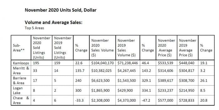 real estate statistics graph